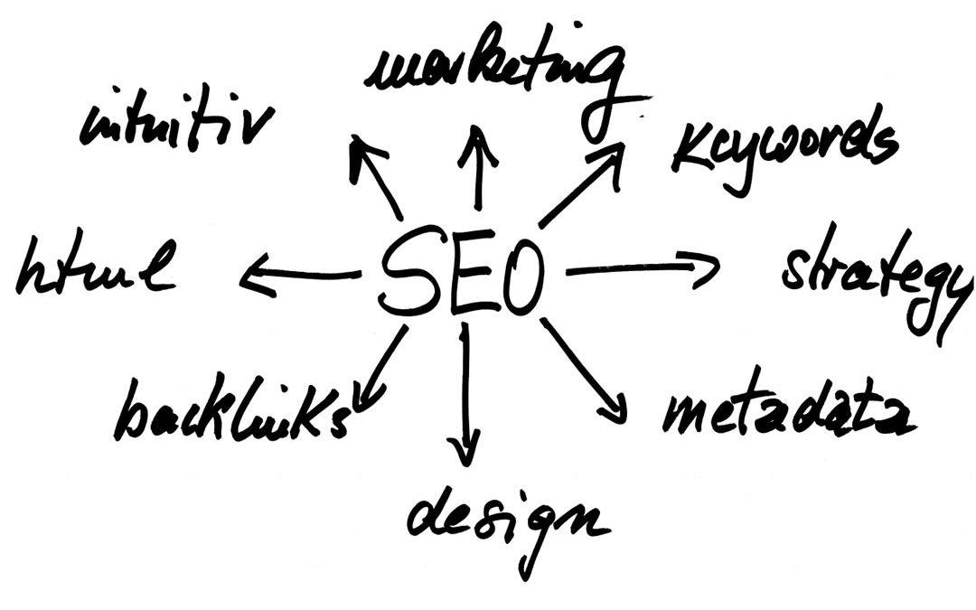 Una SEO ben realizzata è la base per il successo di un sito web