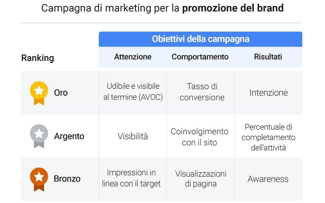 Misurazione d'impatto di una campagna marketing sui profitti