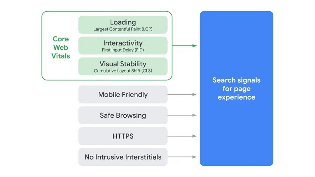 Core Web Vitals diventano 2021, fattore di ranking su Google