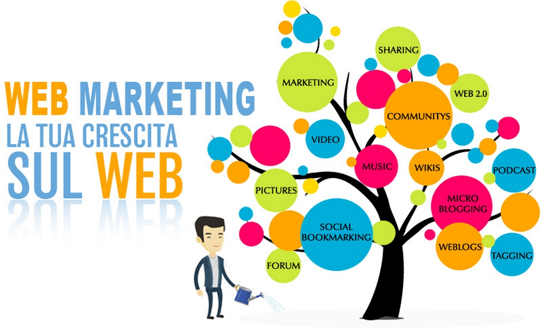 """Qual è l'importanza, del """"web marketing"""", oggi, in Internet?"""
